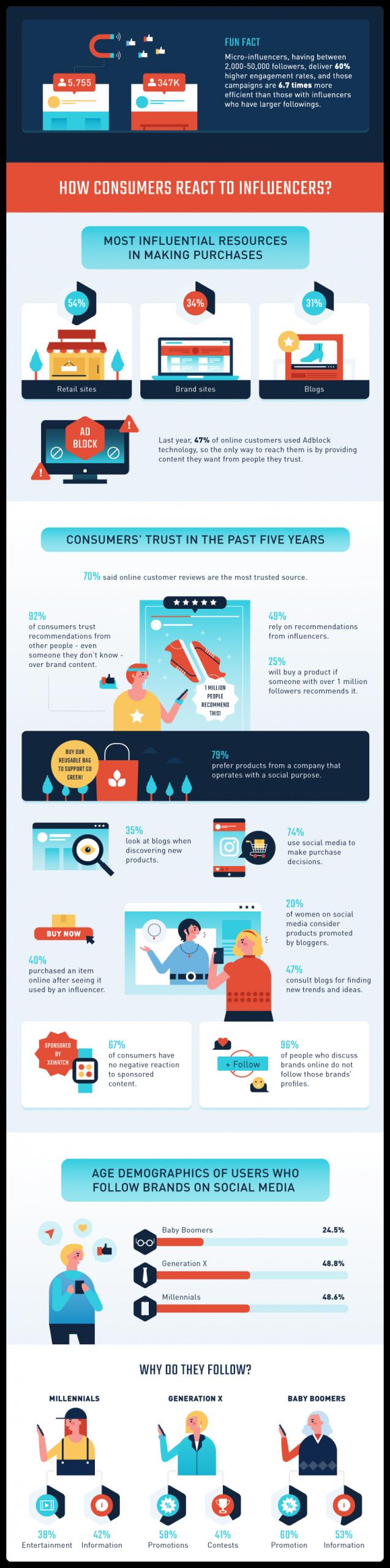 https://www.smallbizgenius.net/by-the-numbers/influencer-marketing-statistics/