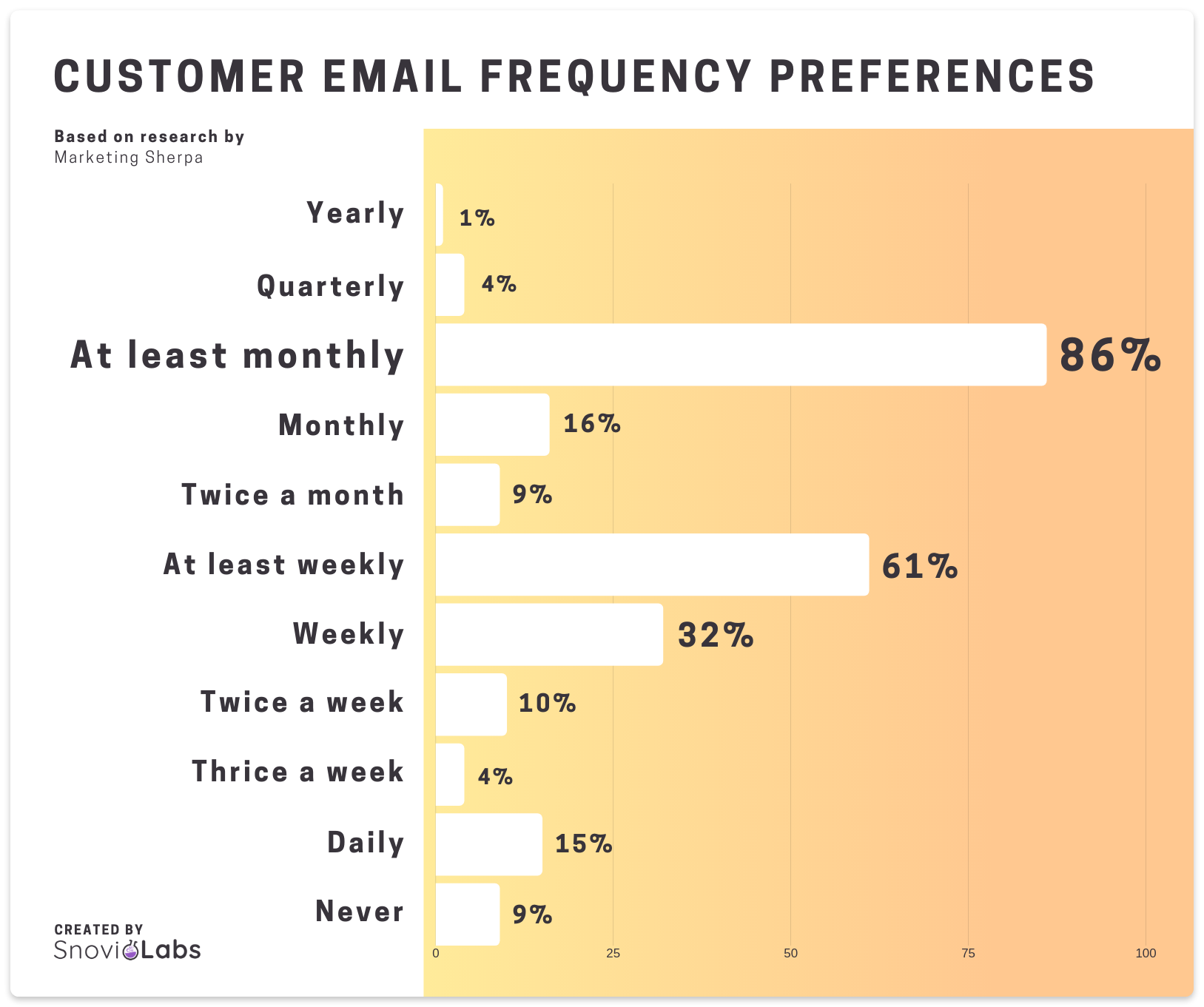 Customer email frequency preferences
