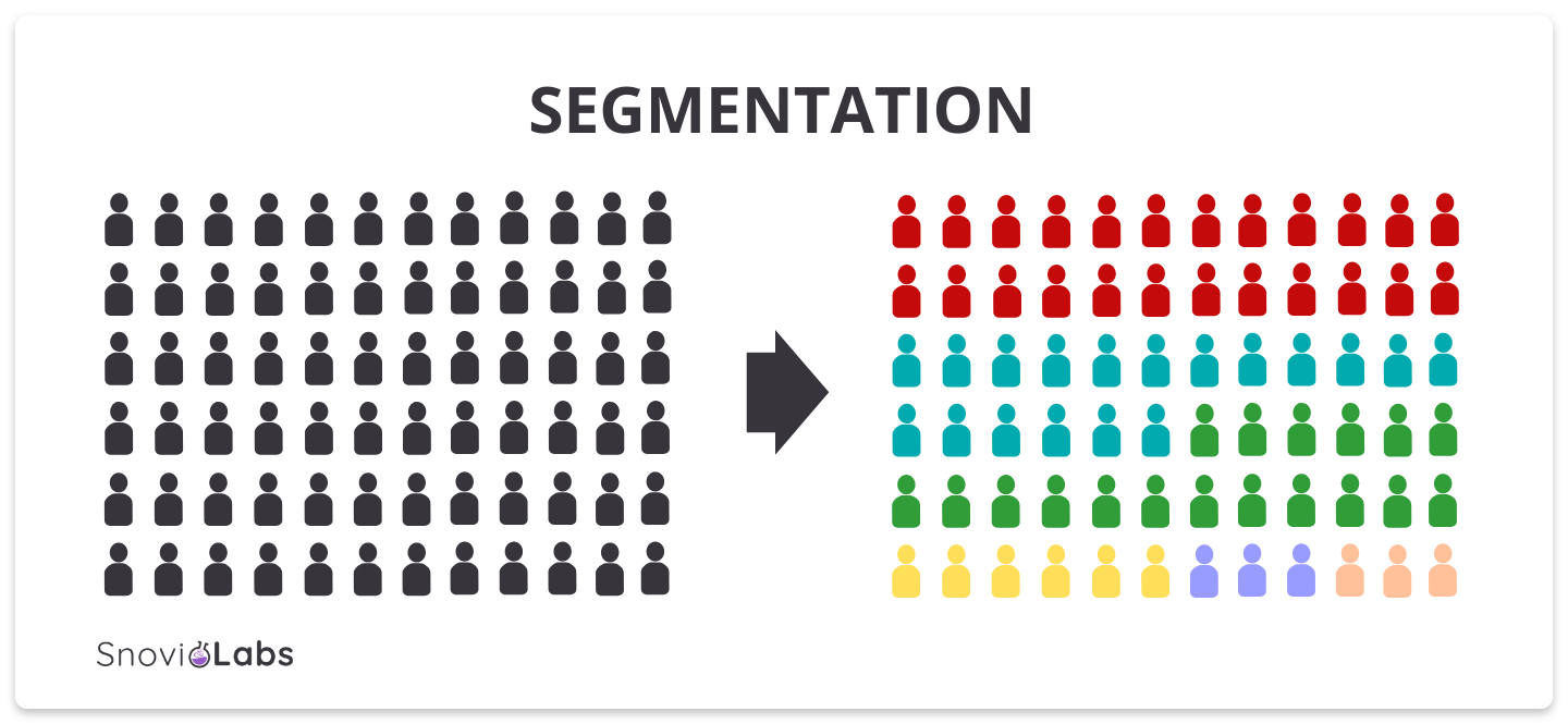 segmentation meaning sales and marketing