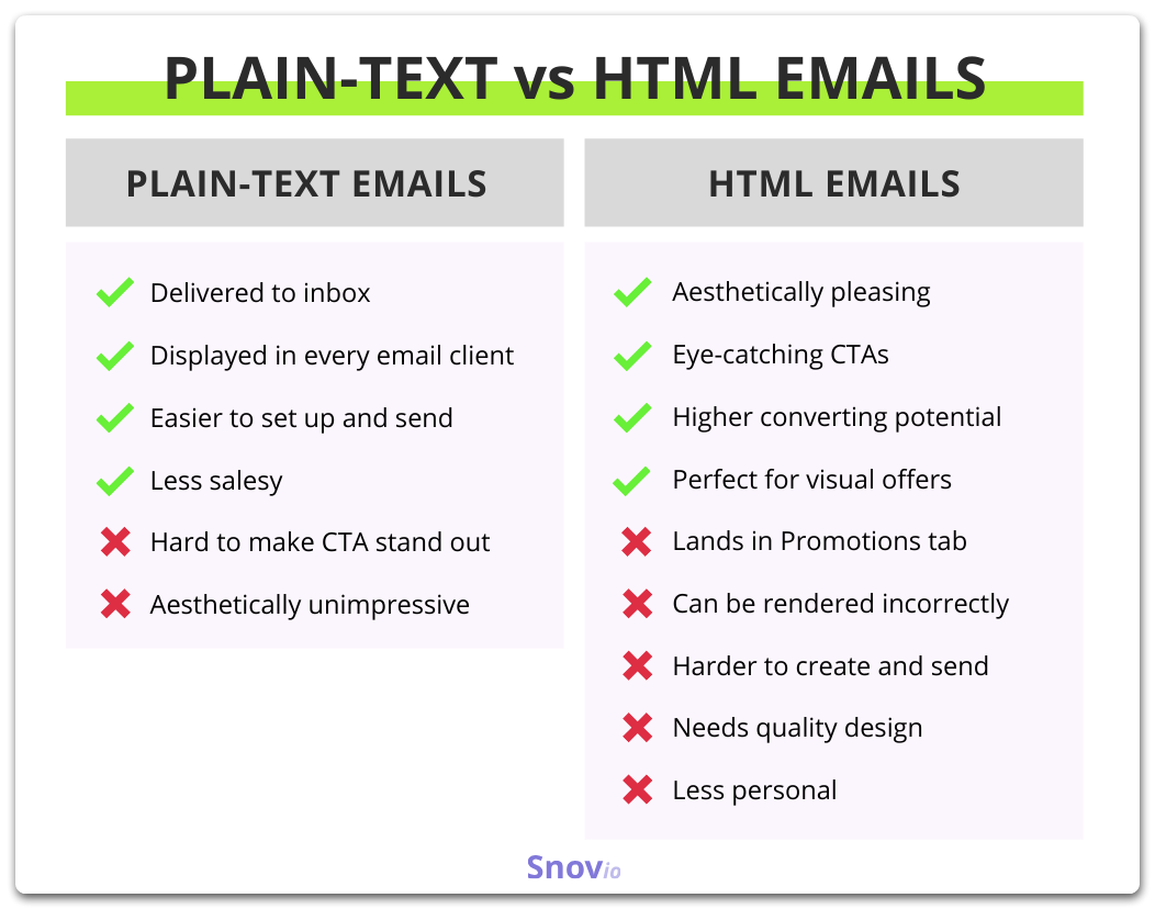 plain text vs HTML email