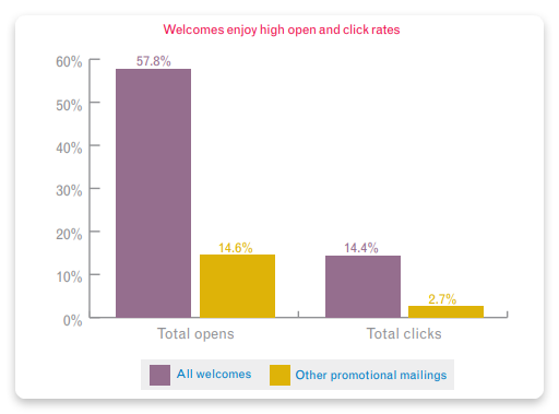Welcome emails open and click rates