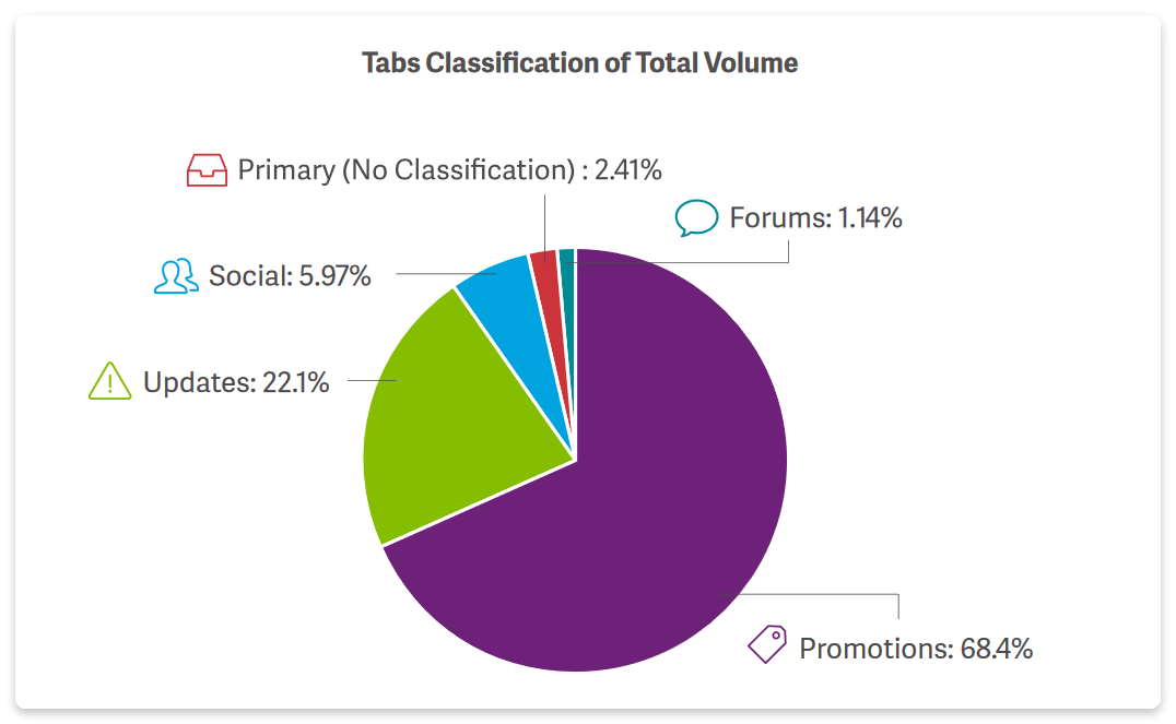 Tabs classification of total volume