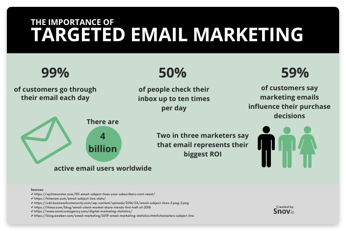 importance of targeted email marketing