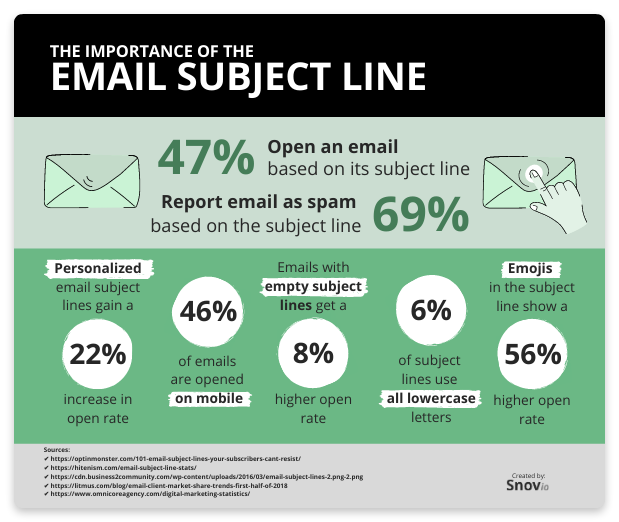 importance of email subject line