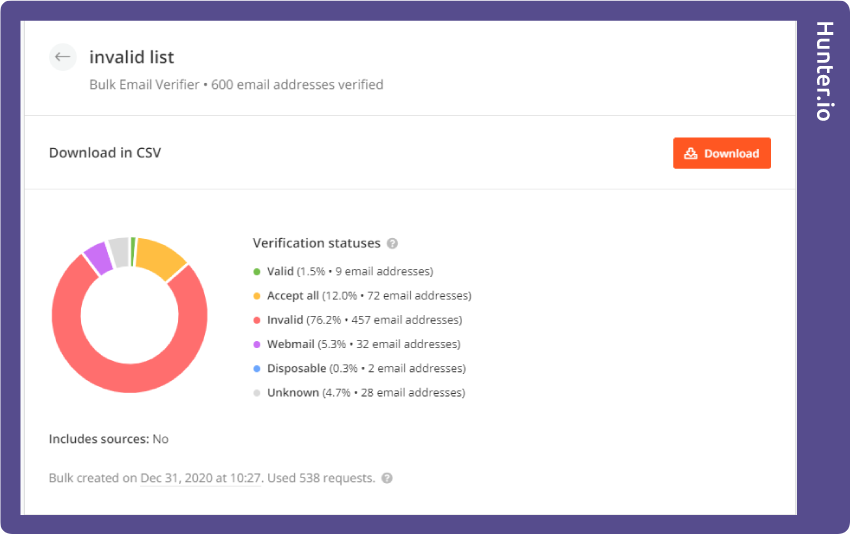 Hunter.io invalid test results
