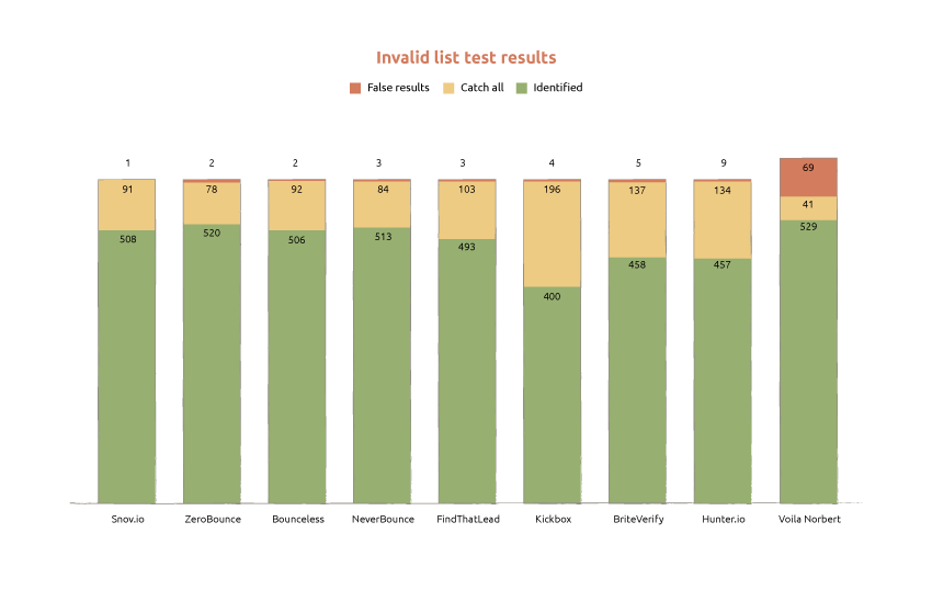 Invalid list test results