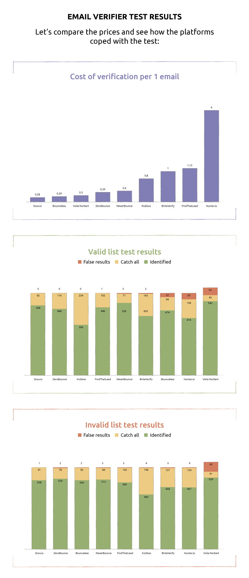email verifier test results