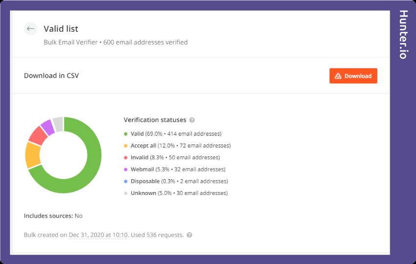 Hunter.io valid test results