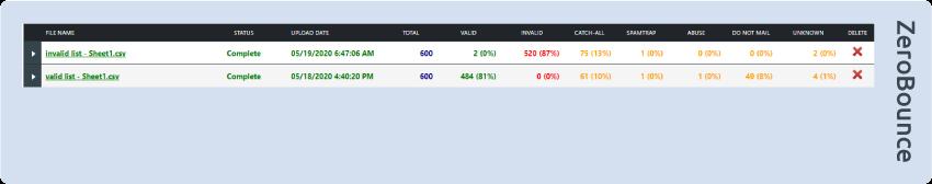 ZeroBounce invalid list test results