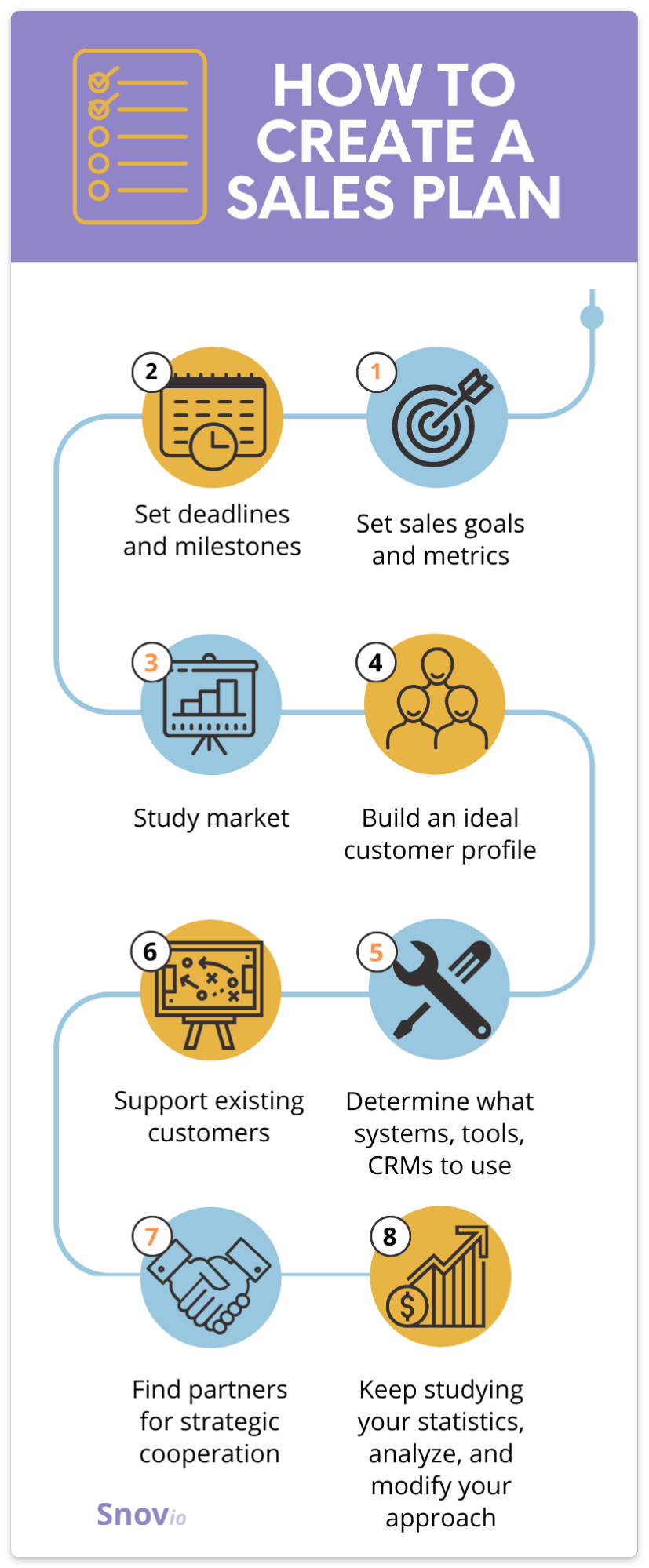 How to create a sales plan