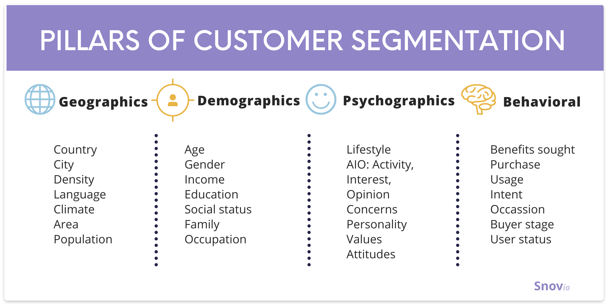 Pillars of customer segmentation