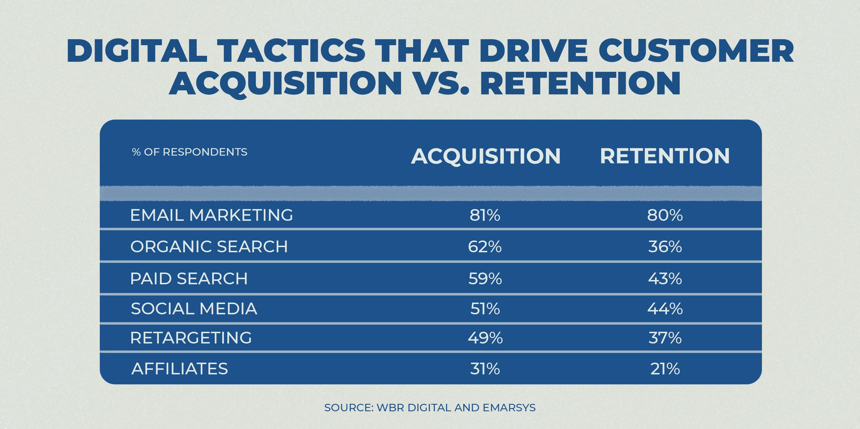 digital tactics that drive customers