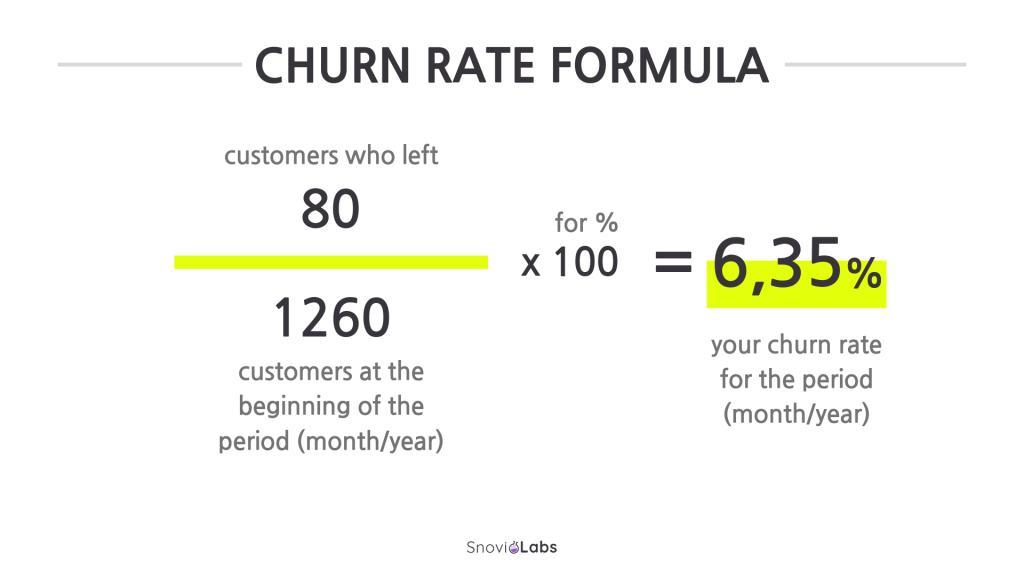 Churn rate formula.