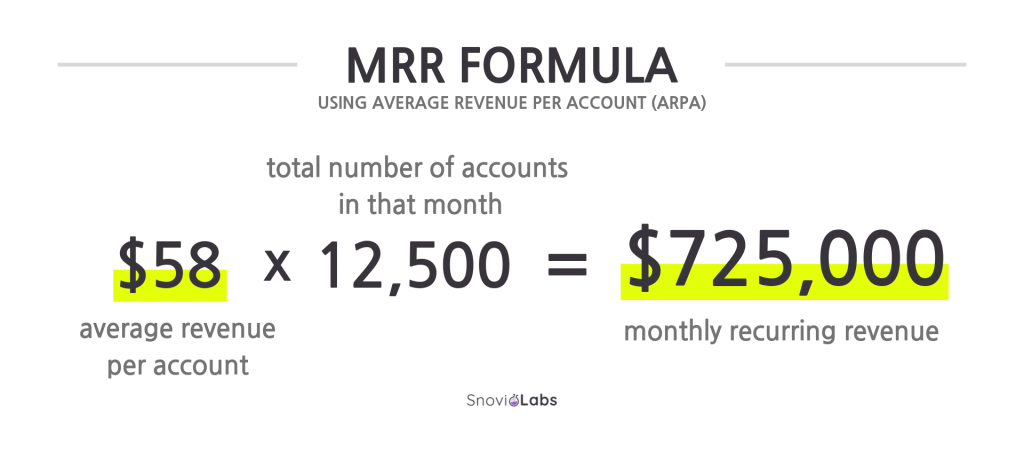 MRR formula using ARPA