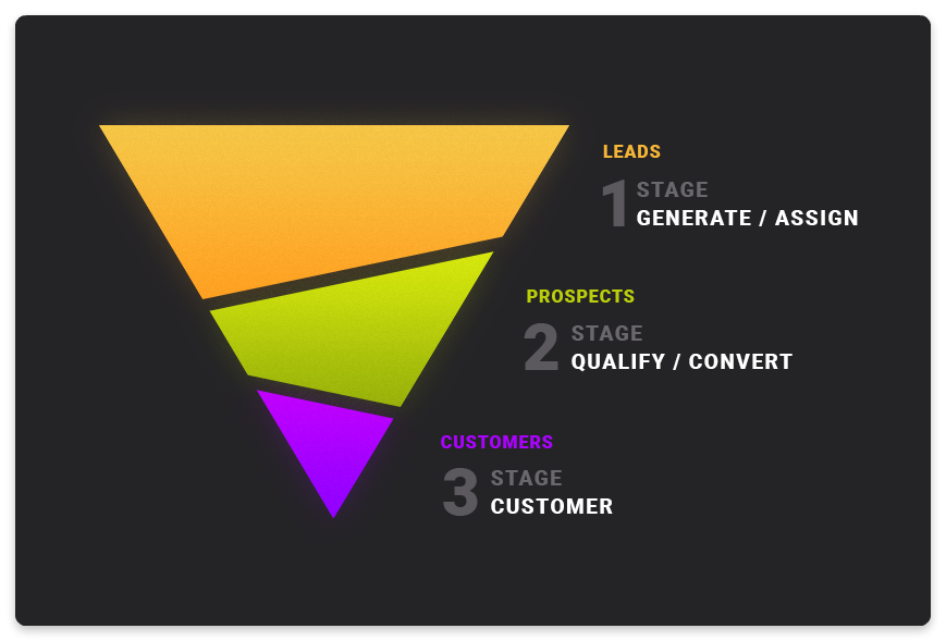 sales funnel and lead's journey