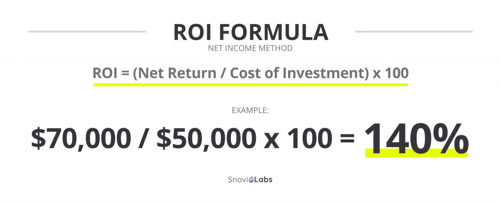 Net income ROI formula