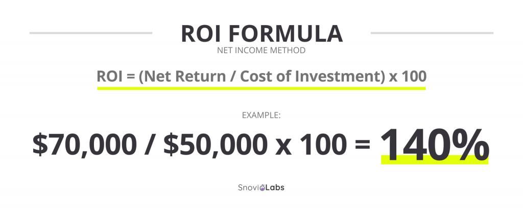 Net income ROI formula