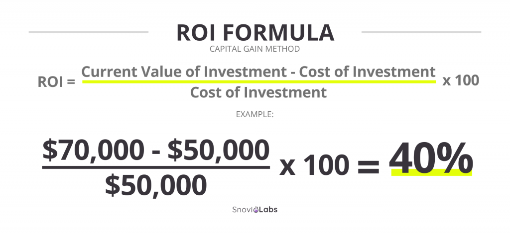 Capital gain ROI formula