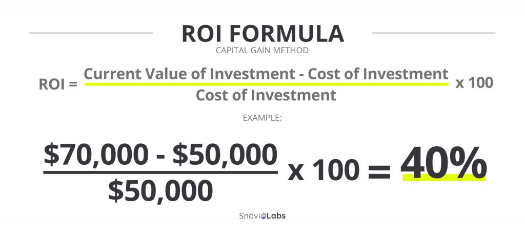 Return On Investment Roi Calculator Formula Example