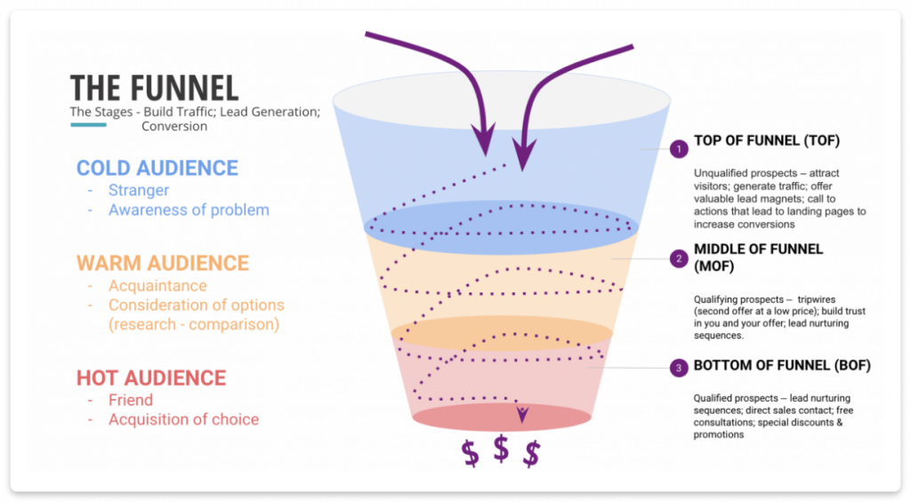 marketing funnel graph
