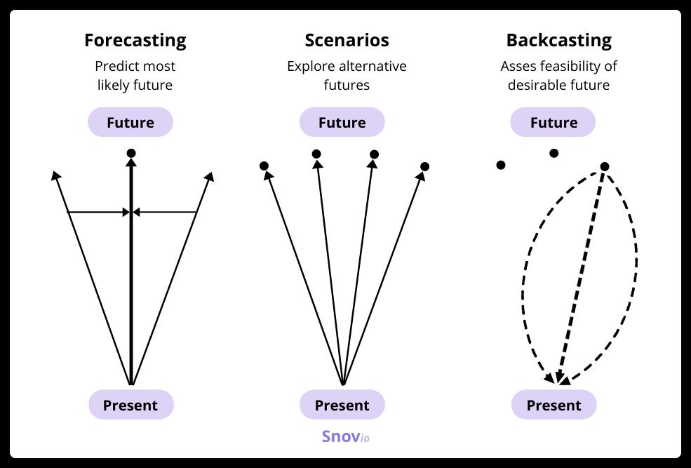 Forecasting, scenarios, backcasting