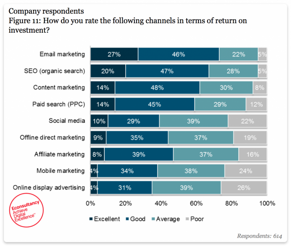 ROI of different marketing channels B2C