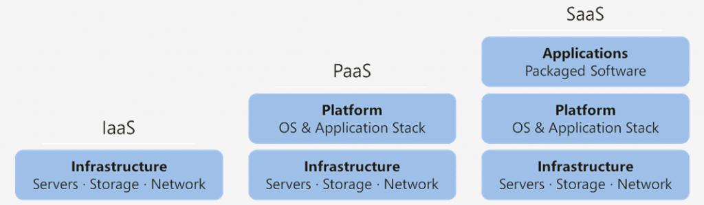 Cloud computing categories
