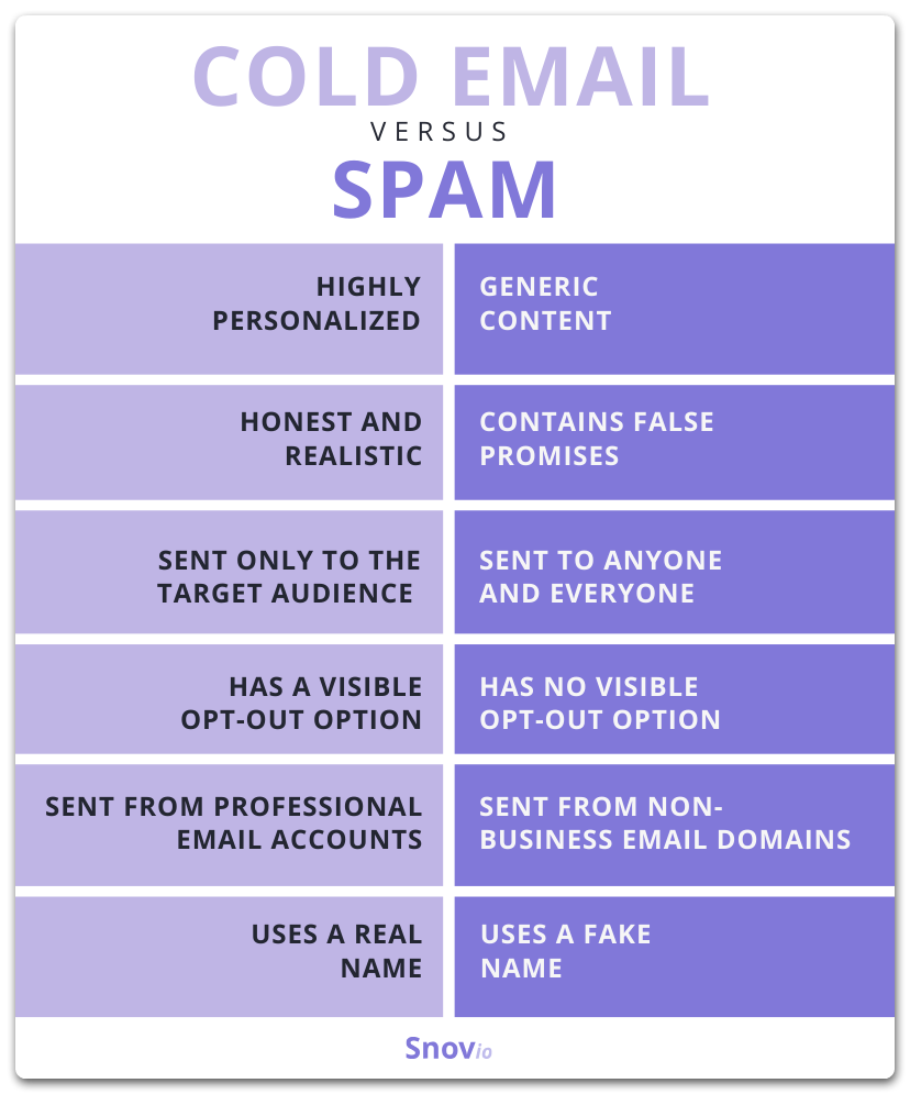 Cold email vs. spam