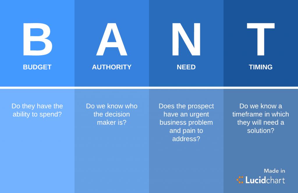 BANT lead qualification framework