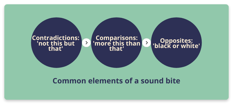 Common elements of a sound bite