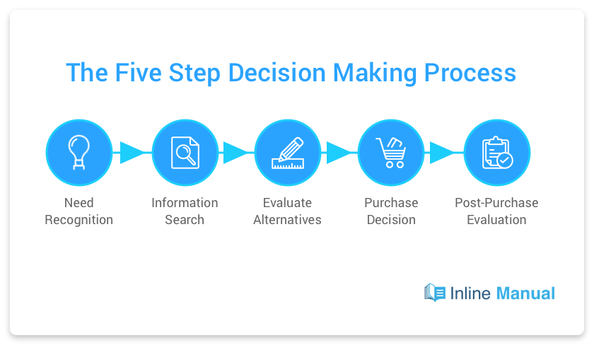 five step decision-making process