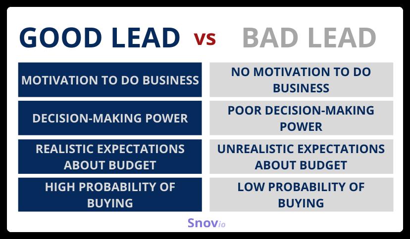 Good lead vs. bad lead
