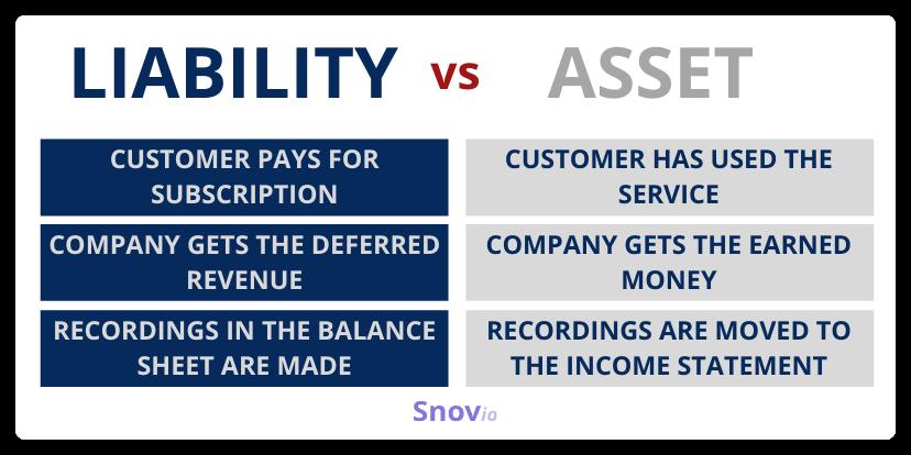 Liability vs. asset