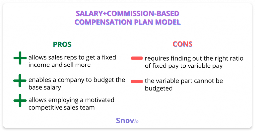 Salary+commission-based compensation model