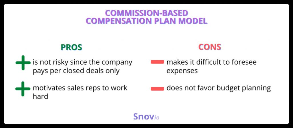 Commission-based compensation model