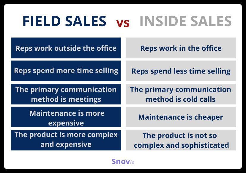 Field sales vs. inside sales
