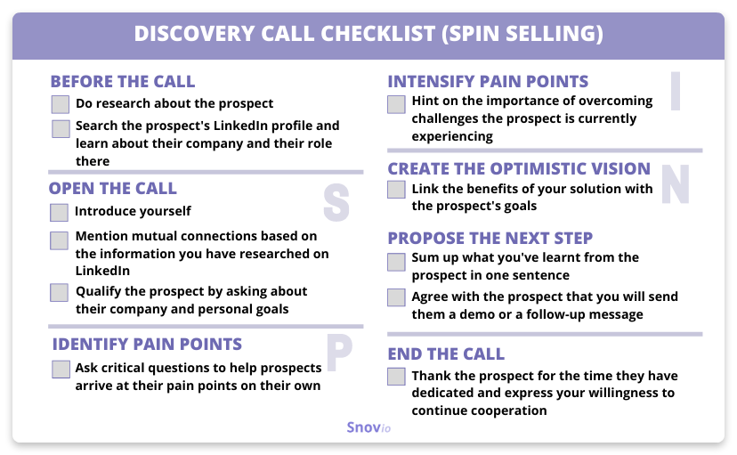 Discovery call checklist (SPIN selling)