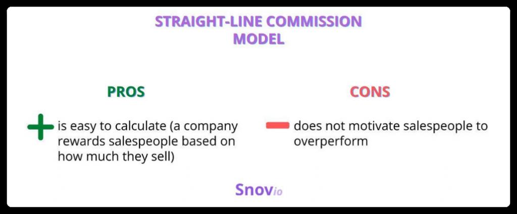 Straight-line commission model