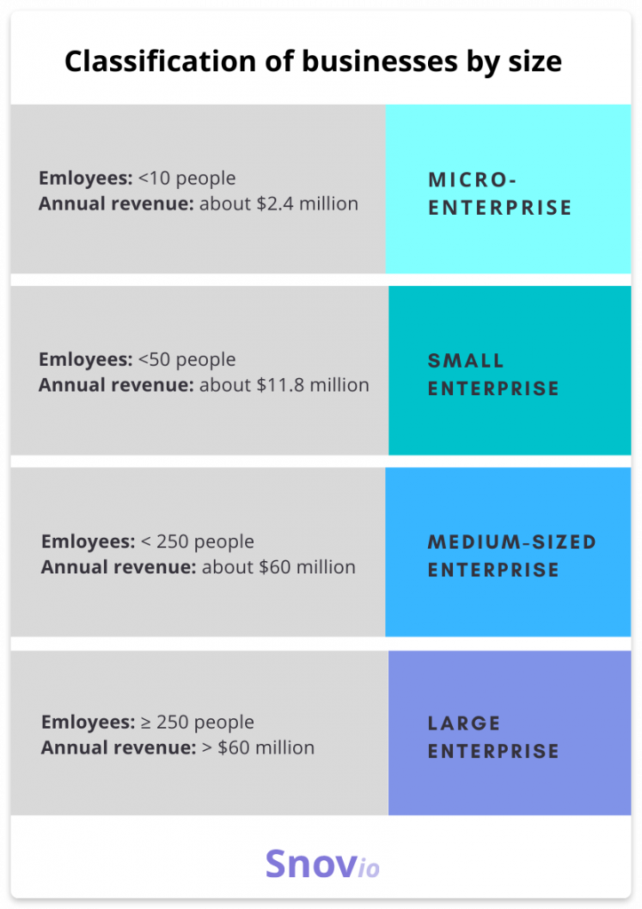 Classification of businesses by size