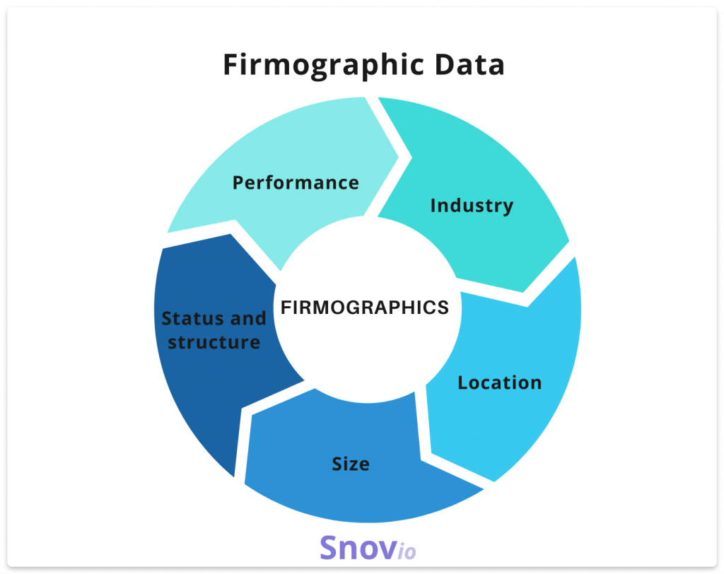 Firmographic data