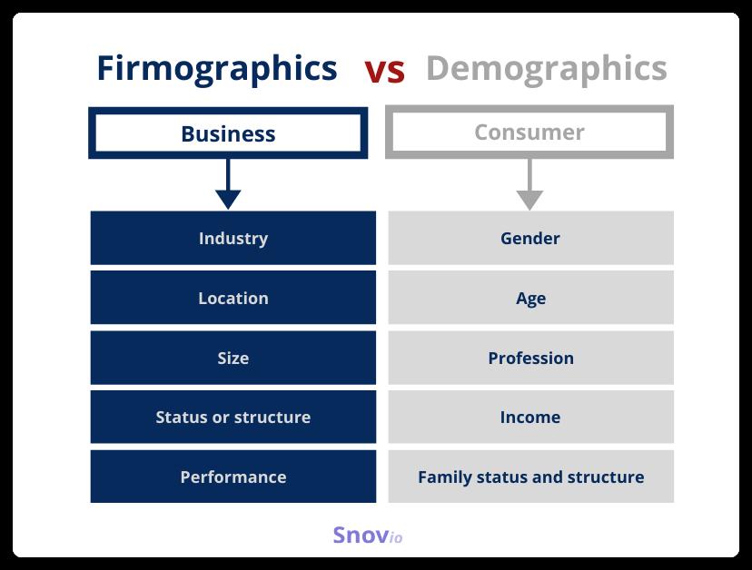 Firmographics vs. Demographics