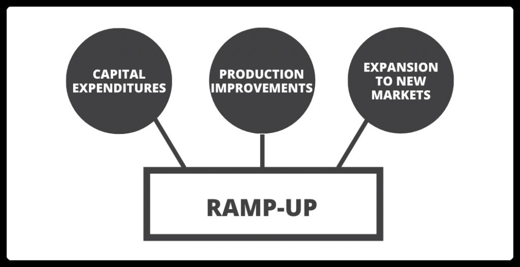 Ramp-up