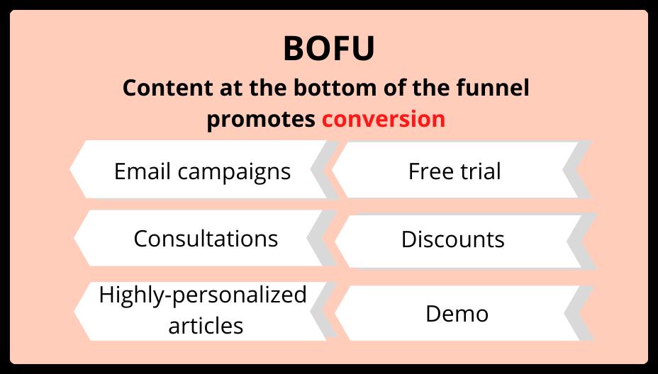 BOFU content