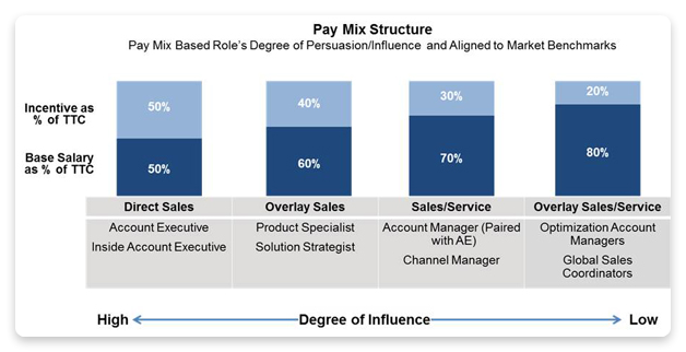 Pay mix structure
