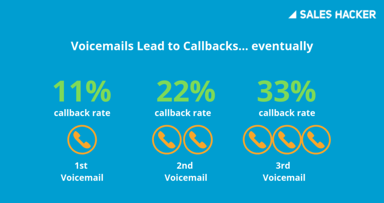 Voicemail to callback