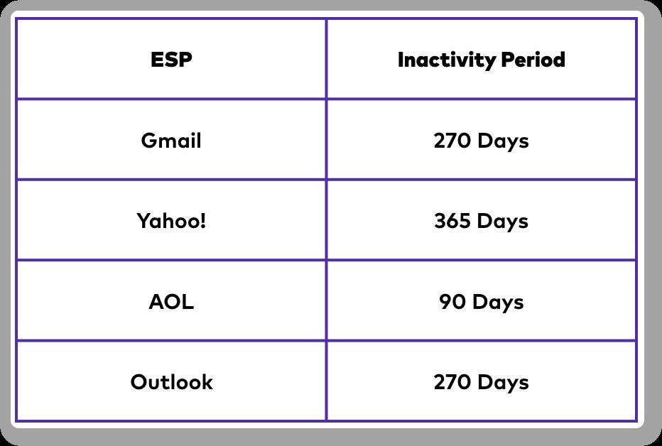 ESP inactivity period