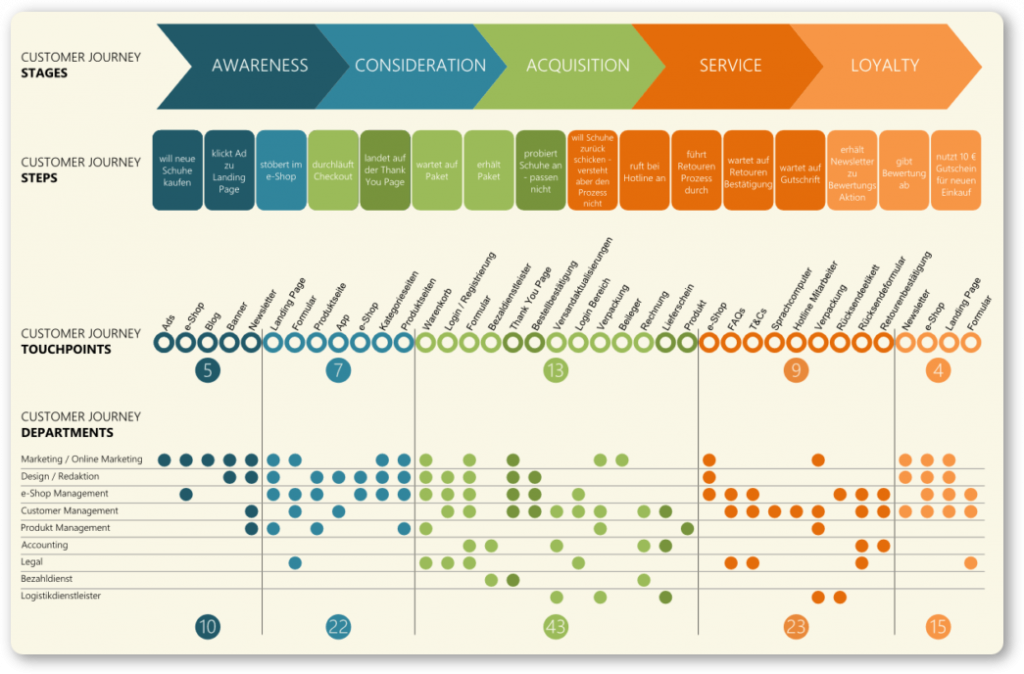 Mapping customer journeys