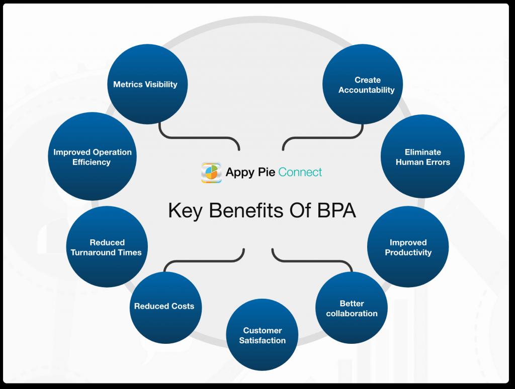 Key benefits of BPA