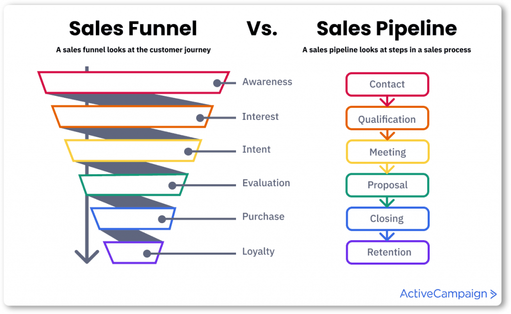 Create & adjust sales pipelines