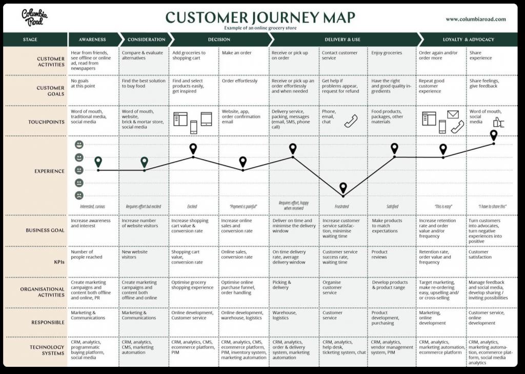 Create a customer journey map